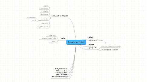 Mind Map: Jeremy Kemper Keynote