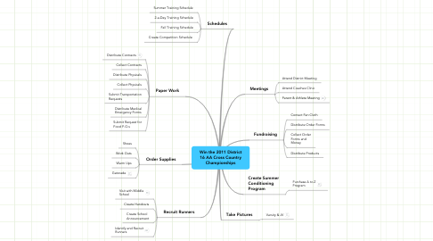 Mind Map: Win the 2011 District16 AA Cross CountryChampionships