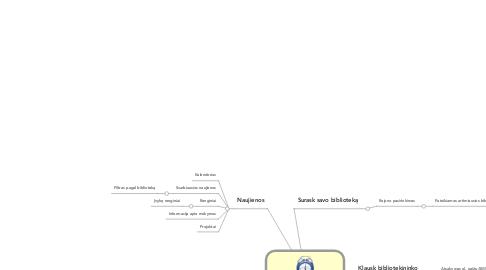 Mind Map: Vilniaus bibliotekos .lt