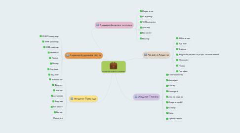 Mind Map: Класифікація професій за Клімовим