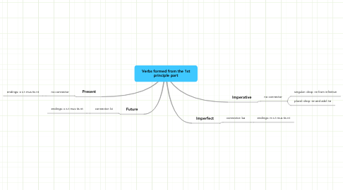 Mind Map: Verbs formed from the 1st principle part