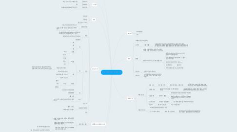 Mind Map: 커뮤 아이디어 마인드 맵