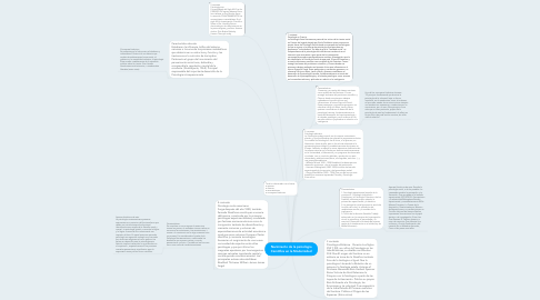 Mind Map: Nacimiento de la psicología Científica en la Modernidad