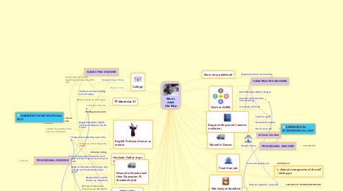 Mind Map: Ellen's Adult Life Map