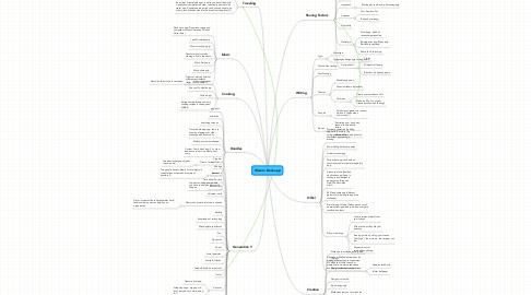 Mind Map: Wacom Dock app
