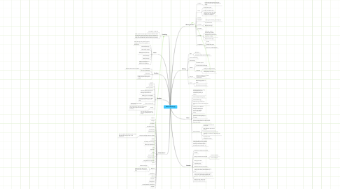 Mind Map: Wacom Dock app