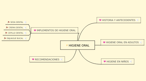 Mind Map: HIGIENE ORAL