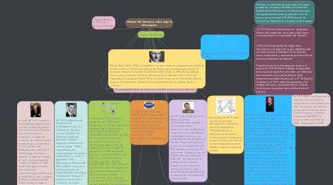 Mind Map: Historia del Internet y cómo viaja la Información