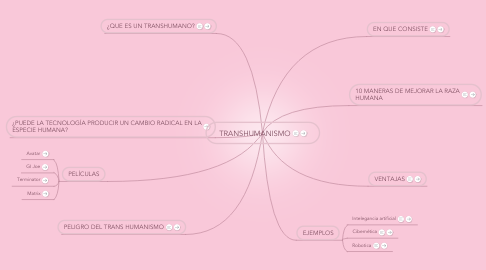 Mind Map: TRANSHUMANISMO