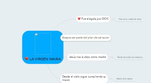 Mind Map: LA VIRGEN MARIA