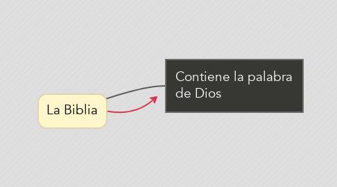 Mind Map: La Biblia