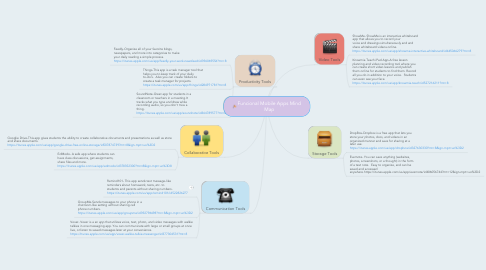 Mind Map: Funcional Mobile Apps Mind Map