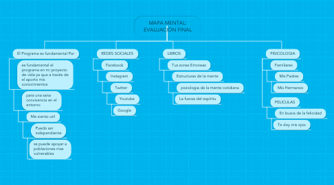 Mind Map: MAPA MENTAL: EVALUACIÓN FINAL