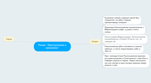 "Mind Map: Роман ""Преступление и наказание"""