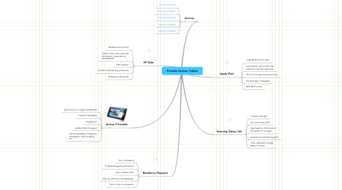 Mind Map: Portable Devices: Tablets