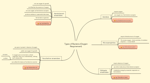 Mind Map: Types of Bacteria (Oxygen Requirement)