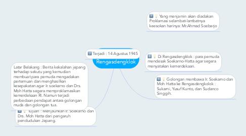 Mind Map: Peristiwa Rengasdengklok