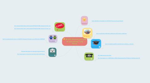 Mind Map: MI PLE (Entorno personal de aprendizaje) Ludy Flórez