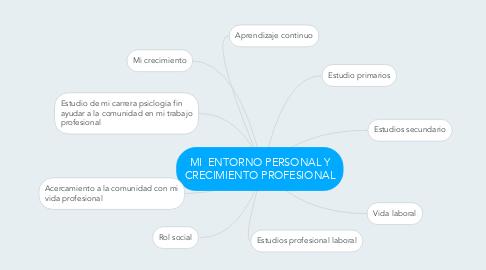 Mind Map: MI ENTORNO PERSONAL Y CRECIMIENTO PROFESIONAL