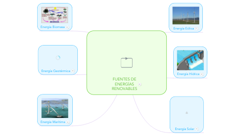 Mind Map: FUENTES DE ENERGÍAS RENOVABLES