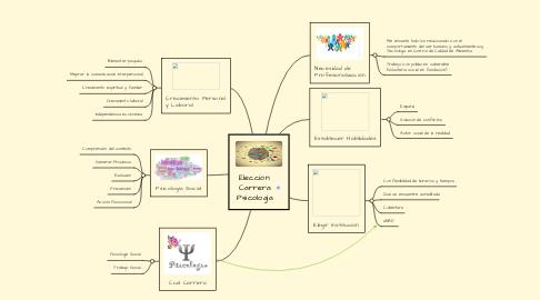 Mind Map: Elección: Carrera Psicología
