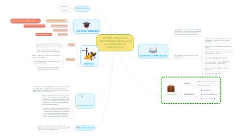 Mind Map: INCORPORACION DE HERRAMIENTAS WEB 2.0 EN LAS SESIONES DE APRENDIZAJE