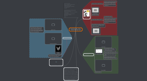 Mind Map: ELECTIVA CMD - PAZ Y CONFLICTO NRC 8143