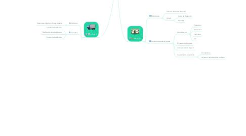 Mind Map: LAS 4P DEL MARKETING