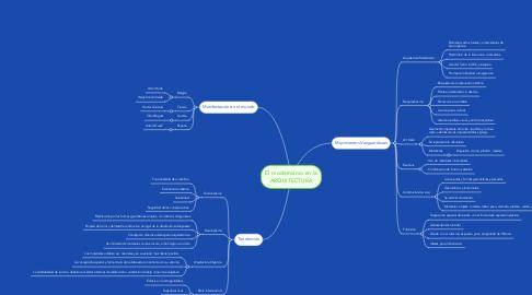 Mind Map: El modernismo en la ARQUITECTURA