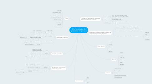 Mind Map: Entorno personal de aprendizaje Jorge Forero