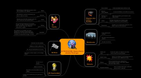 Mind Map: PLE PSICOLOGÍA: Quéme llevó a estudiar Psicología