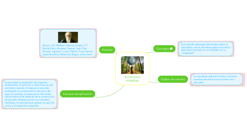 Mind Map: ECOLOGÍA HUMANA