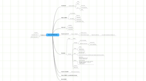 Mind Map: Advanced RESTful Rails