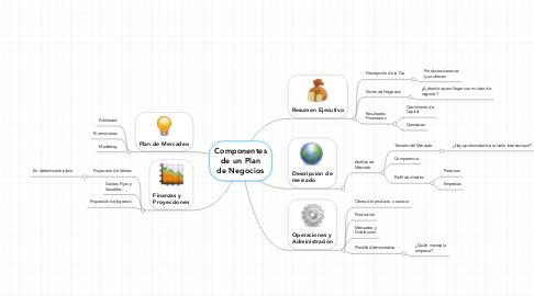 Mind Map: Componentes de un Plan de Negocios