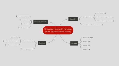 Mind Map: Ohjauksen elementit verkossa (avaa +painikkeista haaroja)