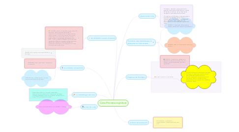 Mind Map: Curso Procesos cognitivos