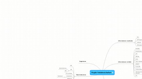 Mind Map: Projekt Verkehrssicherheit