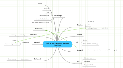 Mind Map: Dull, Dirty & Dangerous (Extreme Conditions)