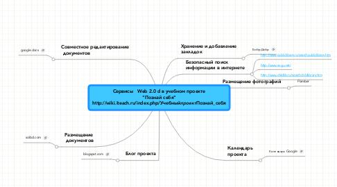 "Mind Map: Сервисы   Web 2.0 d в учебном проекте ""Познай себя"" http://wiki.iteach.ru/index.php/Учебный_проект_Познай_себя"