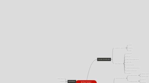 Mind Map: ESTRUCTURA Y FUNCIONAMIENTO DE UN ORDENADOR