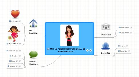 """Mind Map: MI PLE """"ENTORNO PERSONAL DE APRENDIZAJE""""."""