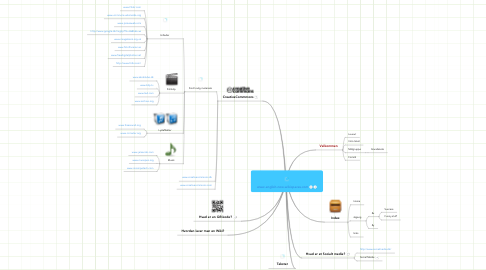 Mind Map: www.english-now.wikispaces.com