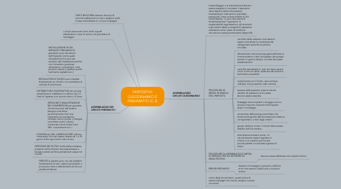 Mind Map: DISPOSITIVI OLEODINAMICI E PNEUMATICI (C.2)