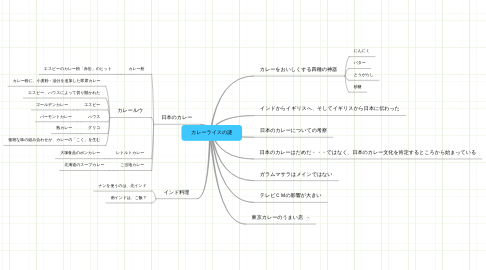 Mind Map: カレーライスの謎