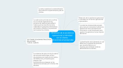 Mind Map: Obtención de la excelencia operacionale intimidad con el cliente: aplicaciones empresariales