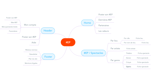 Mind Map: #EP