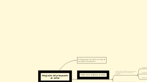 Mind Map: Integración del presupuesto de ventas