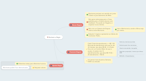 Mind Map: Burlaram a Regra