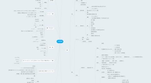 Mind Map: 山田雅義