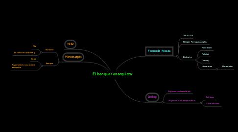 Mind Map: El banquer anarquista